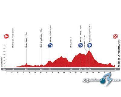 Tercera etapa Vuelta Ciclista 14
